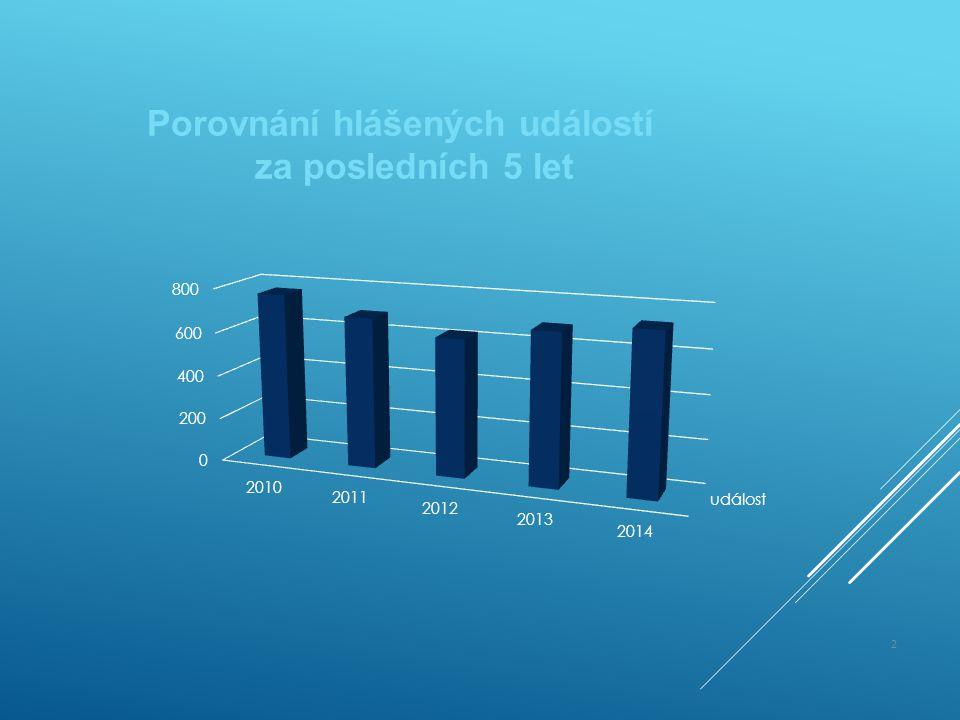 Porovnání hlášených událostí za posledních 5 let
