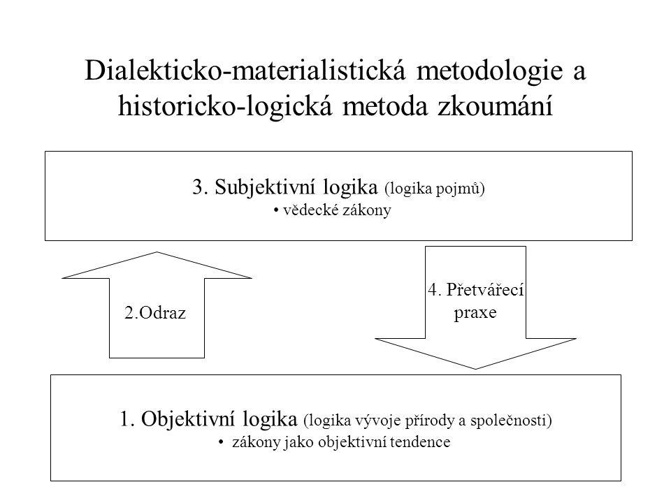 Dialekticko-materialistická metodologie a historicko-logická metoda zkoumání
