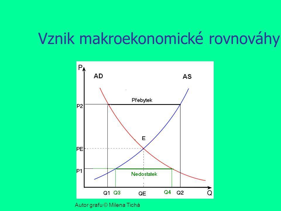 Vznik makroekonomické rovnováhy