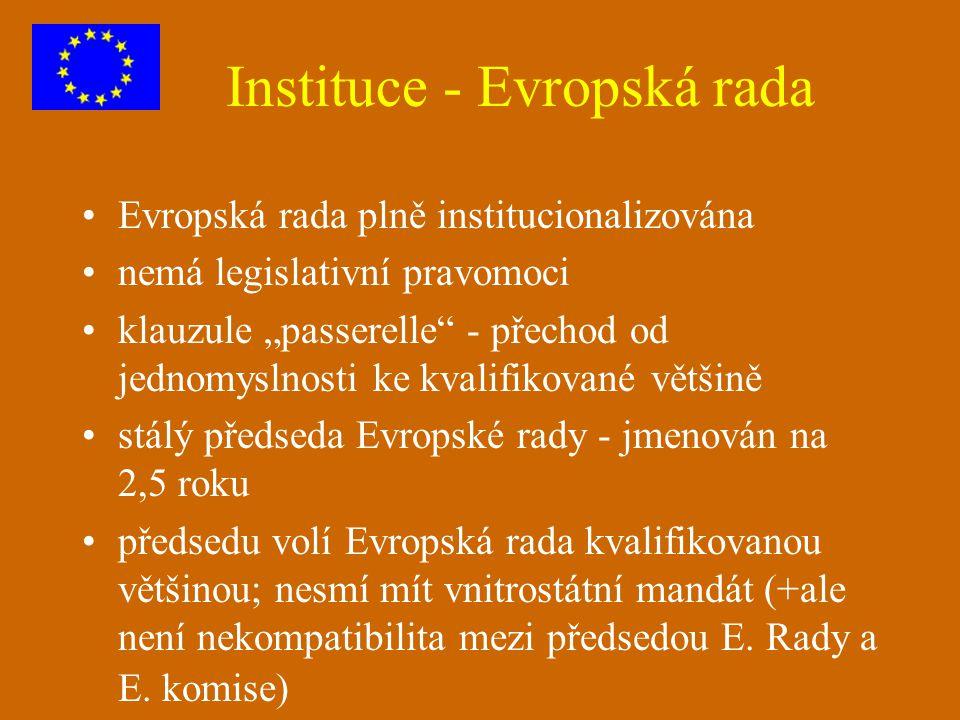Instituce - Evropská rada