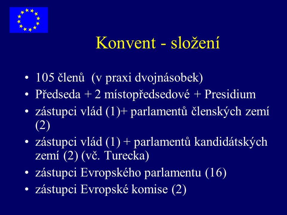 Konvent - složení 105 členů (v praxi dvojnásobek)