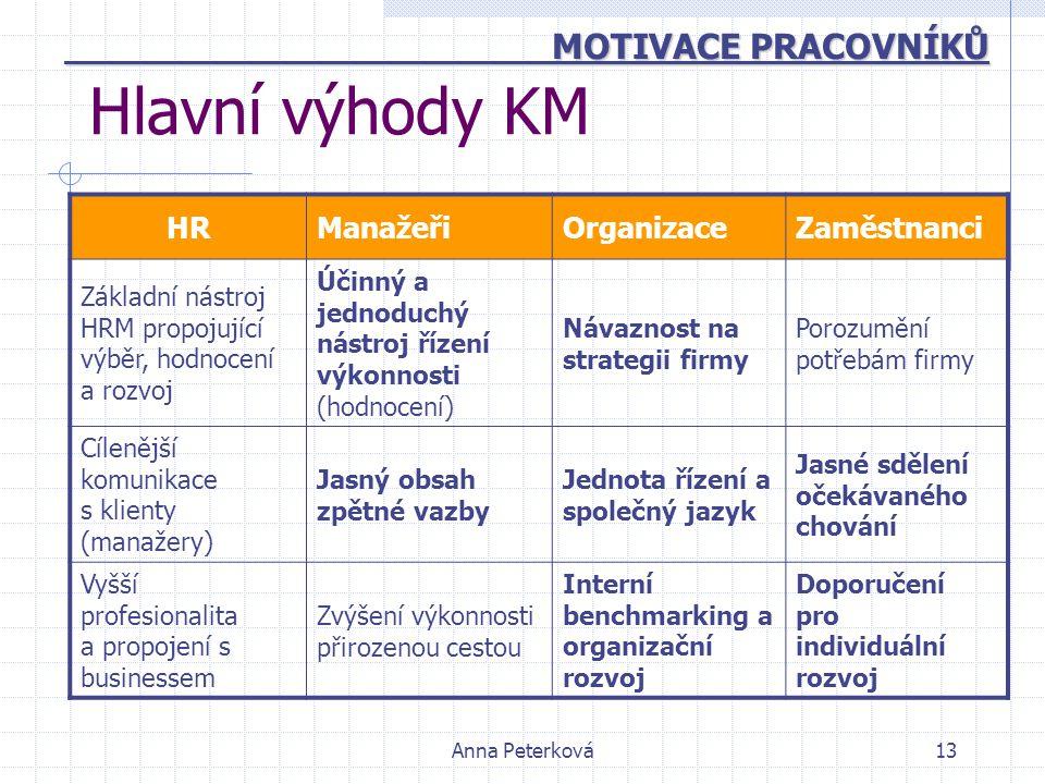 Hlavní výhody KM MOTIVACE PRACOVNÍKŮ HR Manažeři Organizace