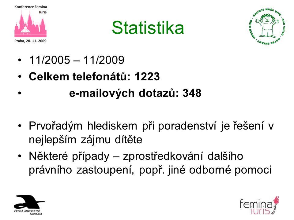 Statistika 11/2005 – 11/2009 Celkem telefonátů: 1223