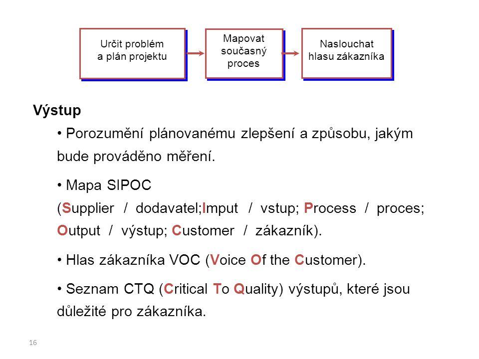 Hlas zákazníka VOC (Voice Of the Customer).
