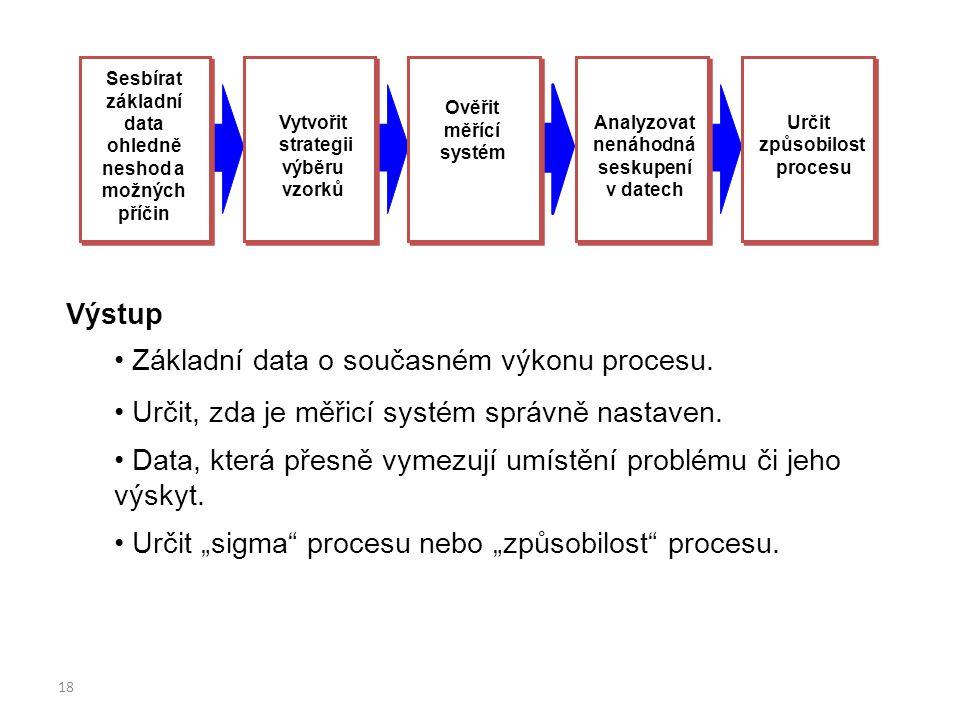 Sesbírat základní data ohledně neshod a možných příčin