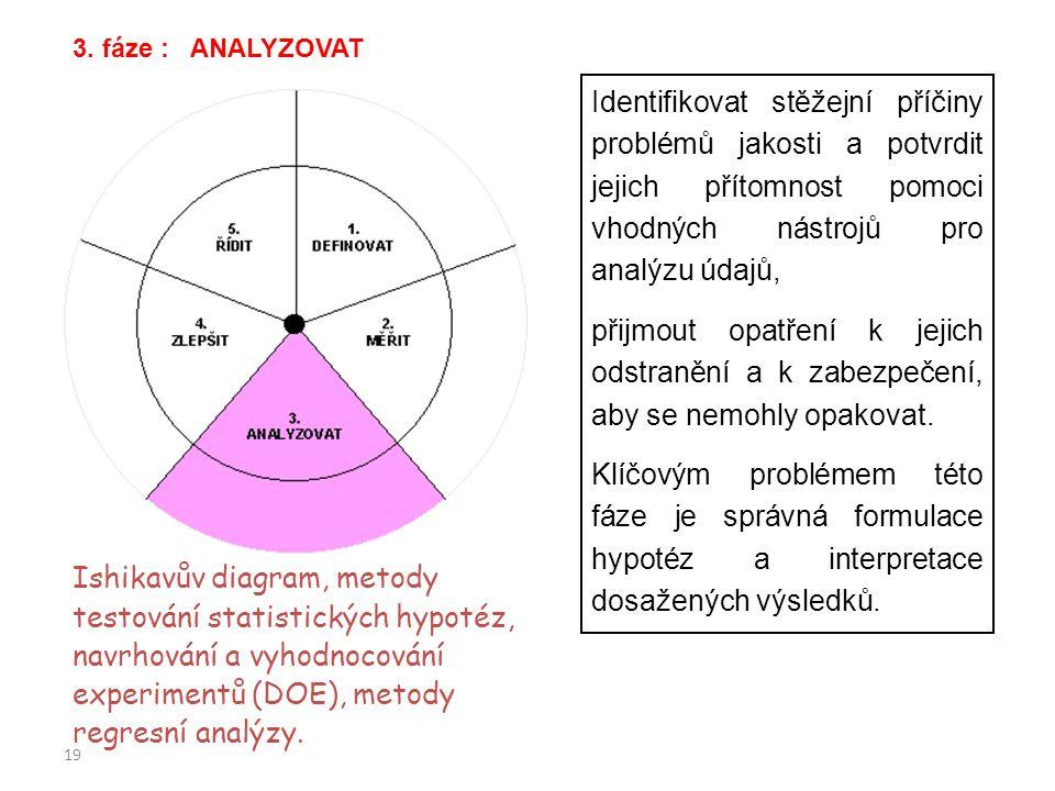 3. fáze : ANALYZOVAT Identifikovat stěžejní příčiny problémů jakosti a potvrdit jejich přítomnost pomoci vhodných nástrojů pro analýzu údajů,