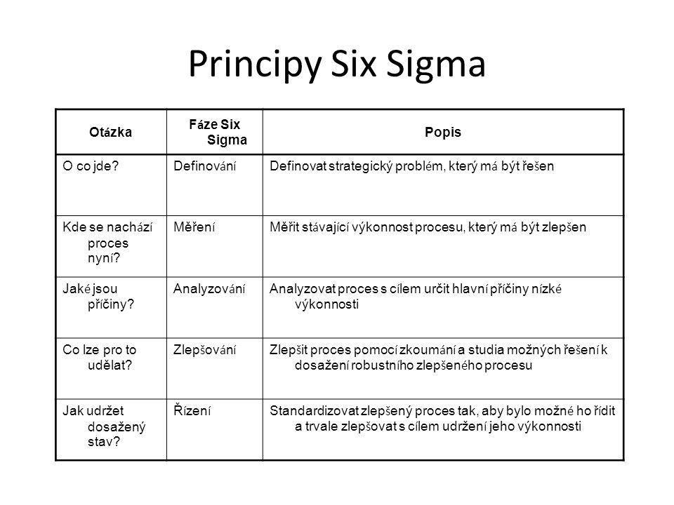 Principy Six Sigma Otázka Fáze Six Sigma Popis O co jde Definování