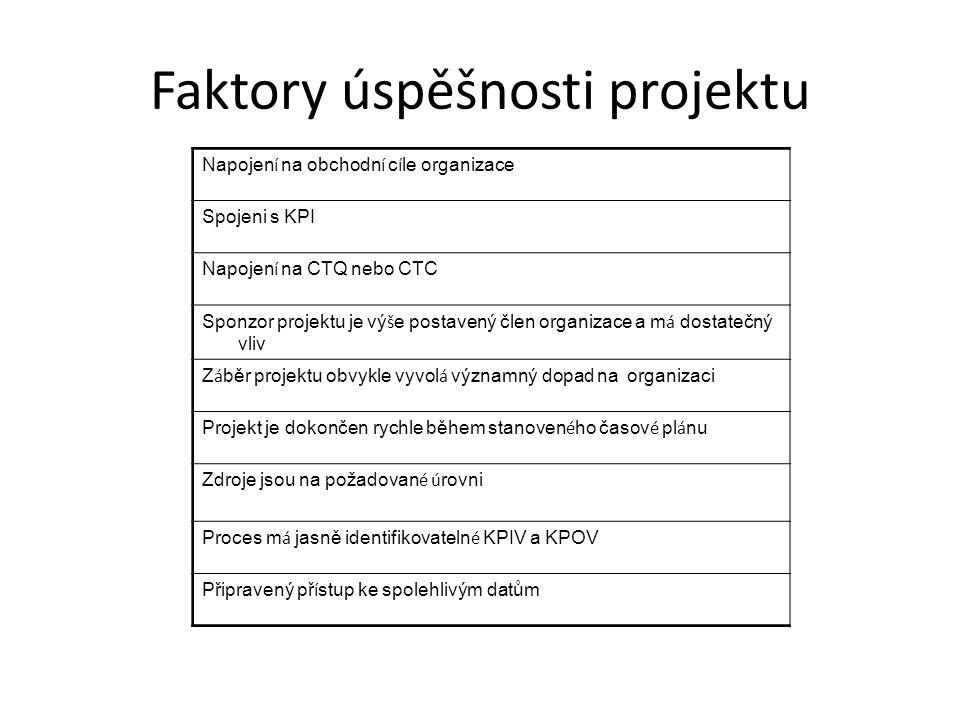 Faktory úspěšnosti projektu