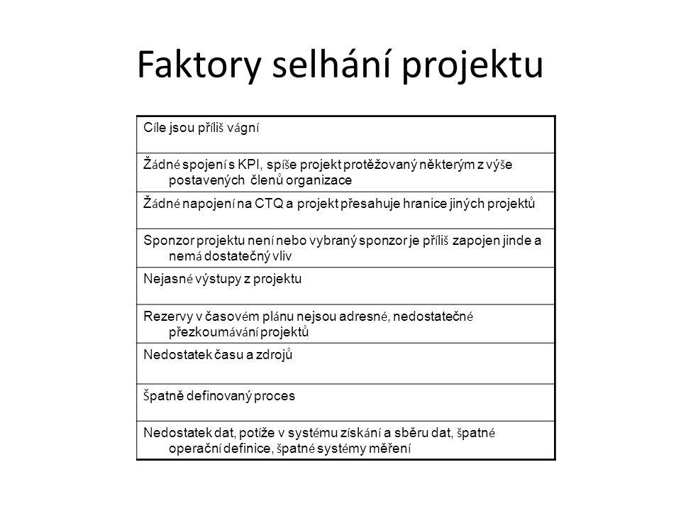 Faktory selhání projektu