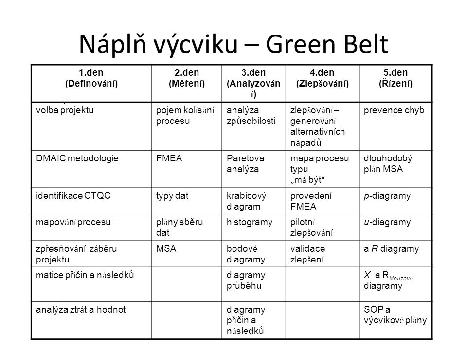 Náplň výcviku – Green Belt