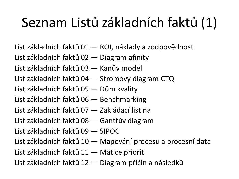 Seznam Listů základních faktů (1)