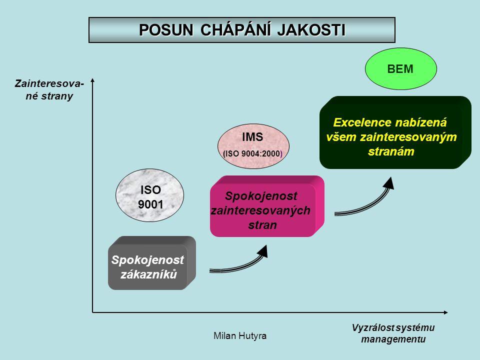 Zainteresova-né strany Vyzrálost systému managementu