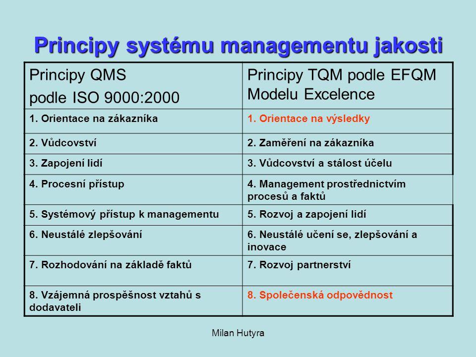 Principy systému managementu jakosti