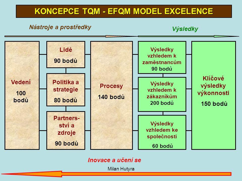 KONCEPCE TQM - EFQM MODEL EXCELENCE