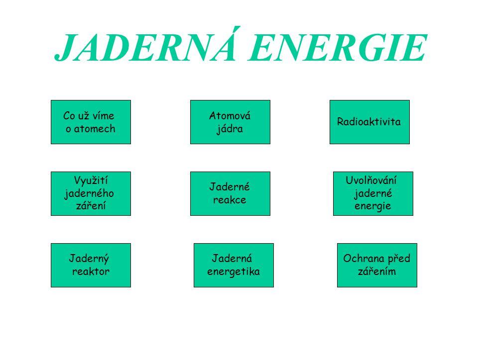 JADERNÁ ENERGIE Co už víme o atomech Atomová jádra Radioaktivita