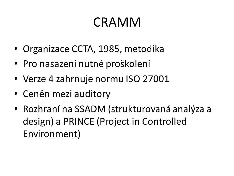 CRAMM Organizace CCTA, 1985, metodika Pro nasazení nutné proškolení