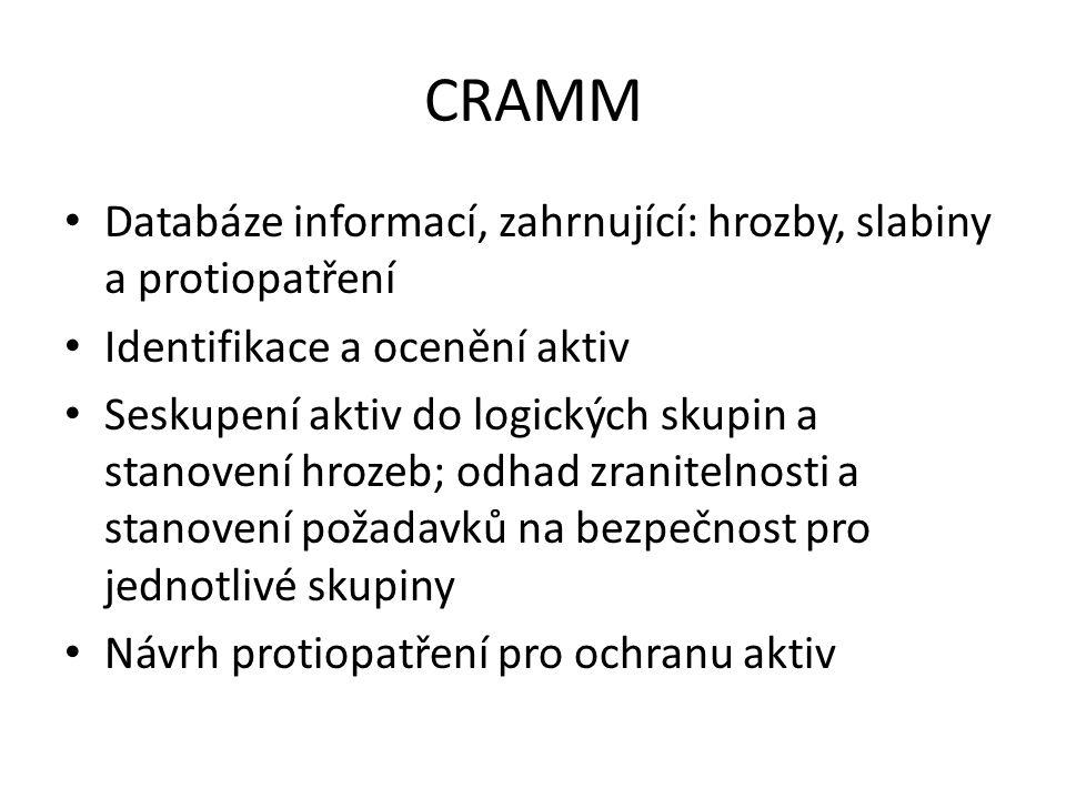 CRAMM Databáze informací, zahrnující: hrozby, slabiny a protiopatření