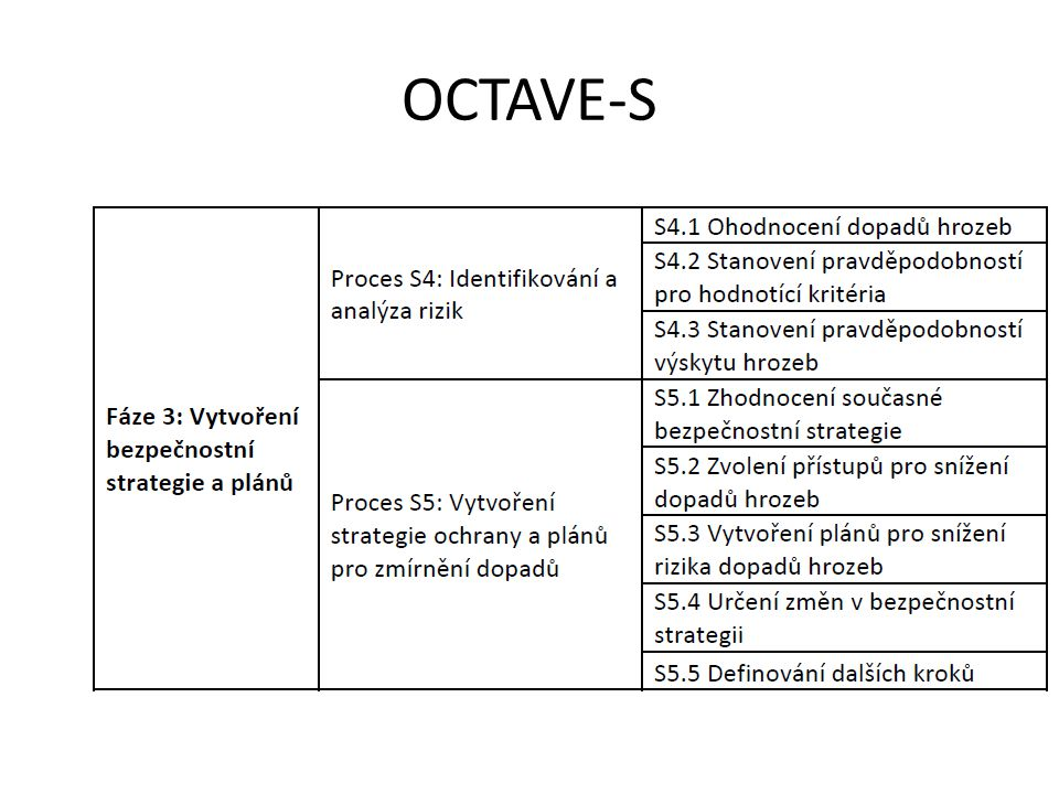 OCTAVE-S