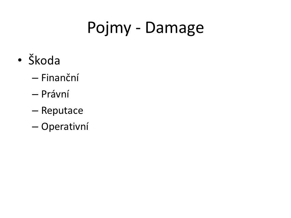Pojmy - Damage Škoda Finanční Právní Reputace Operativní