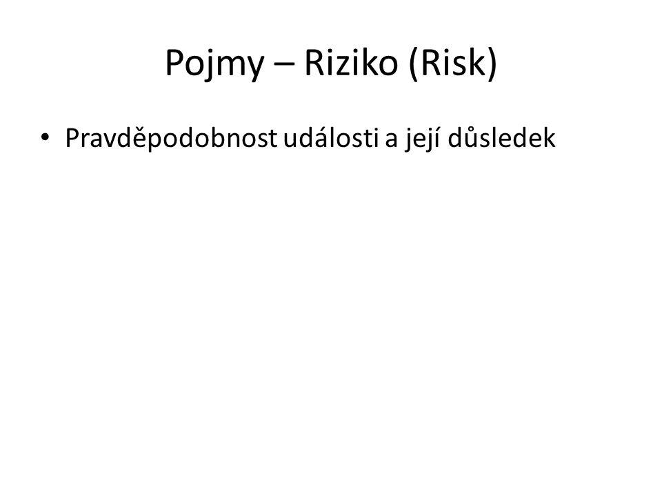 Pojmy – Riziko (Risk) Pravděpodobnost události a její důsledek