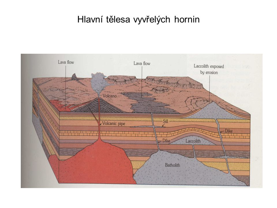 Hlavní tělesa vyvřelých hornin