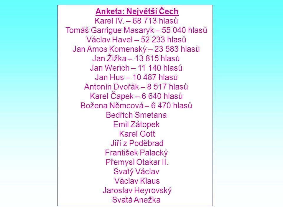 Tomáš Garrigue Masaryk – 55 040 hlasů Václav Havel – 52 233 hlasů