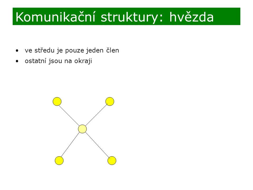 Komunikační struktury: hvězda
