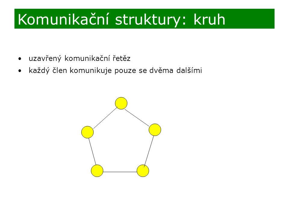 Komunikační struktury: kruh