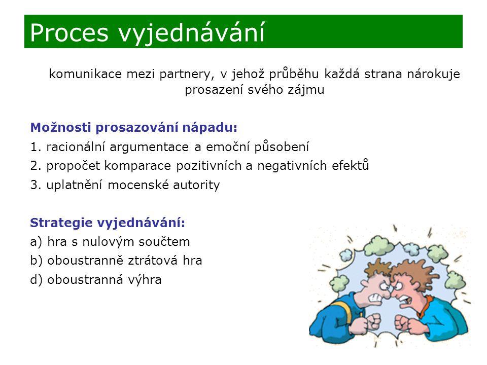 Proces vyjednávání komunikace mezi partnery, v jehož průběhu každá strana nárokuje prosazení svého zájmu.