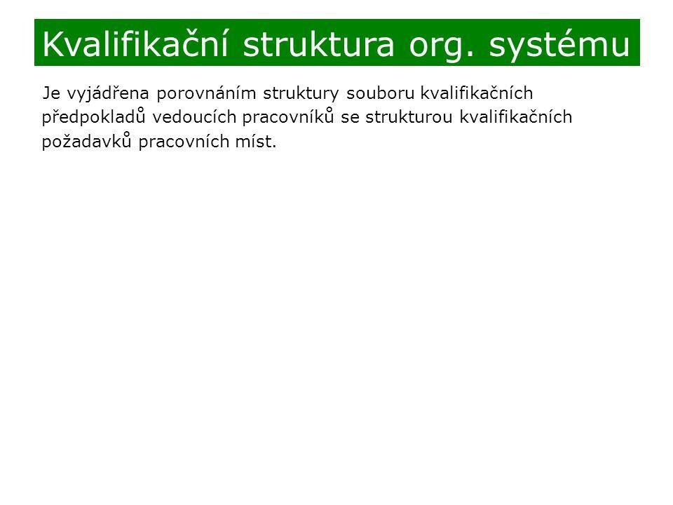 Kvalifikační struktura org. systému