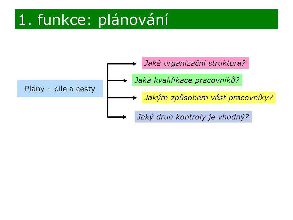 1. funkce: plánování Jaká organizační struktura