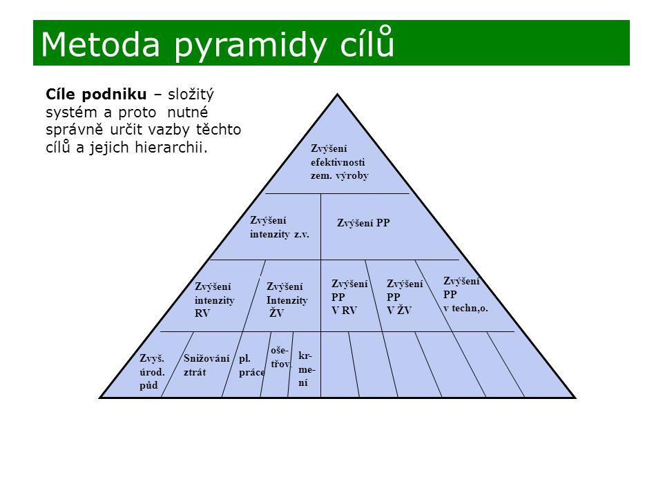 Metoda pyramidy cílů Cíle podniku – složitý systém a proto nutné správně určit vazby těchto cílů a jejich hierarchii.