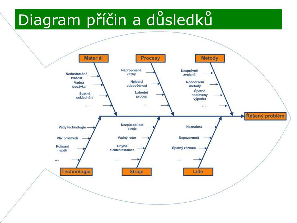 Diagram příčin a důsledků