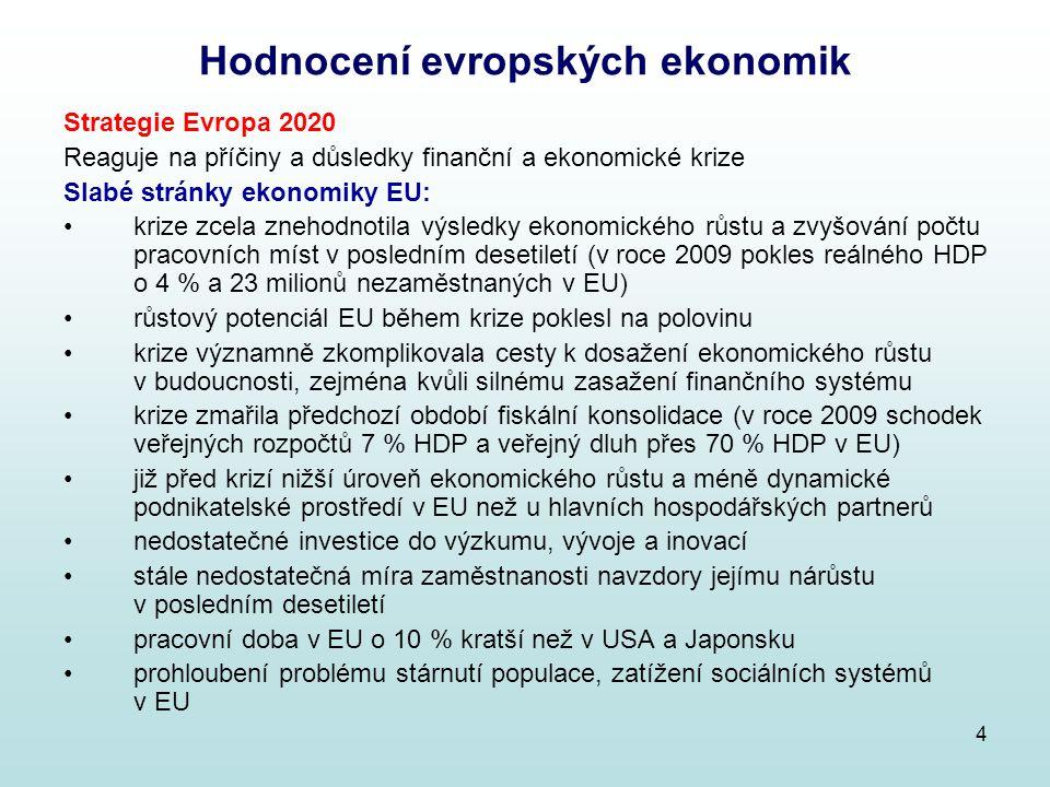 Hodnocení evropských ekonomik