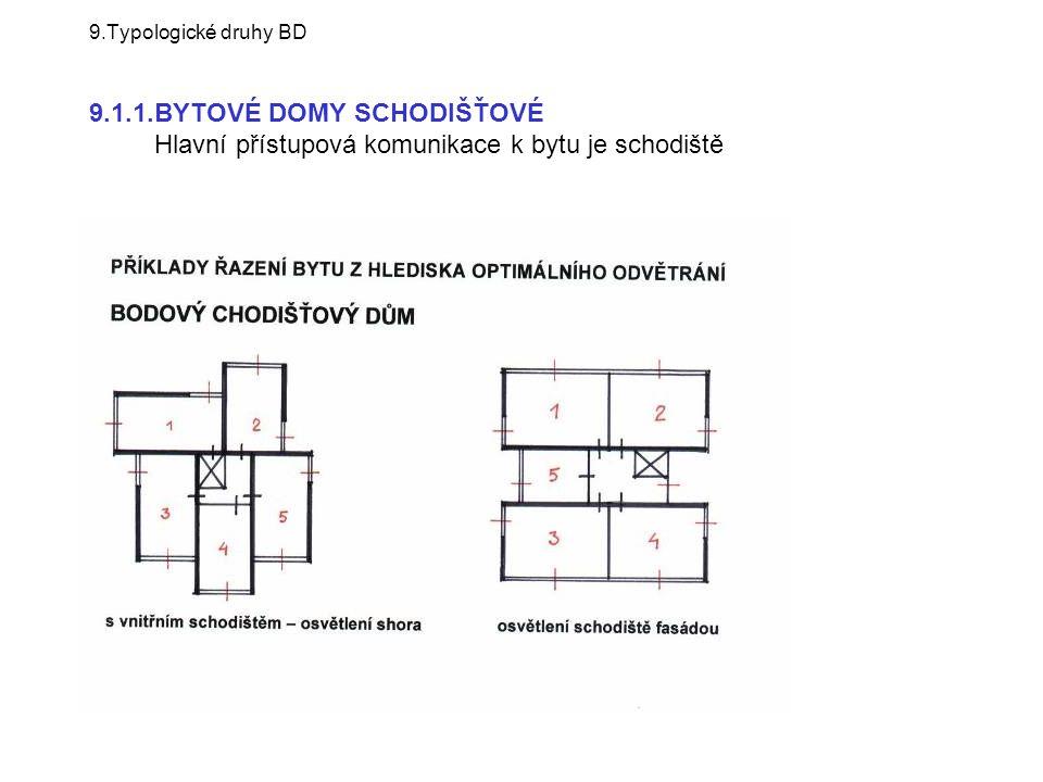 9.Typologické druhy BD 9.1.1.BYTOVÉ DOMY SCHODIŠŤOVÉ Hlavní přístupová komunikace k bytu je schodiště