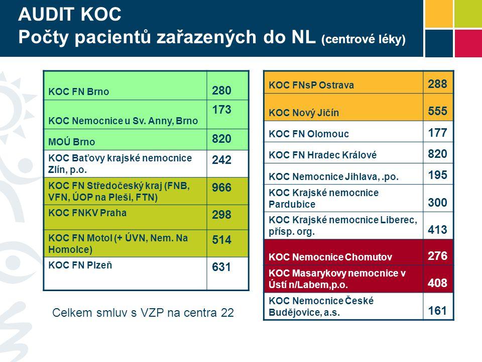 Počty pacientů zařazených do NL (centrové léky)