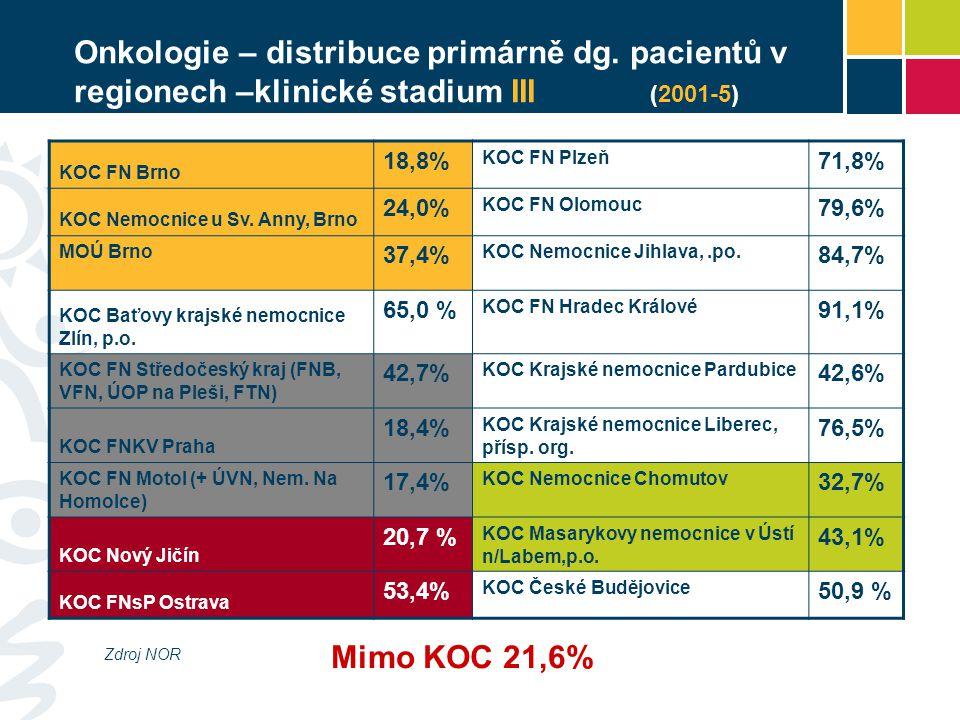 Onkologie – distribuce primárně dg