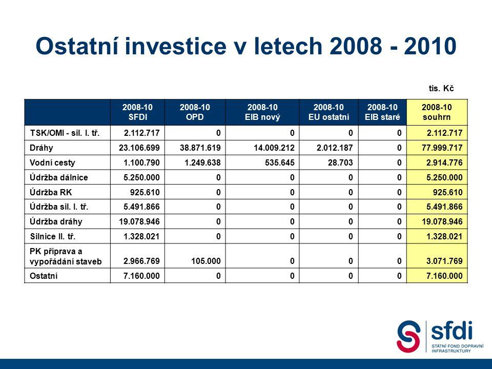 Ostatní investice v letech 2008 - 2010