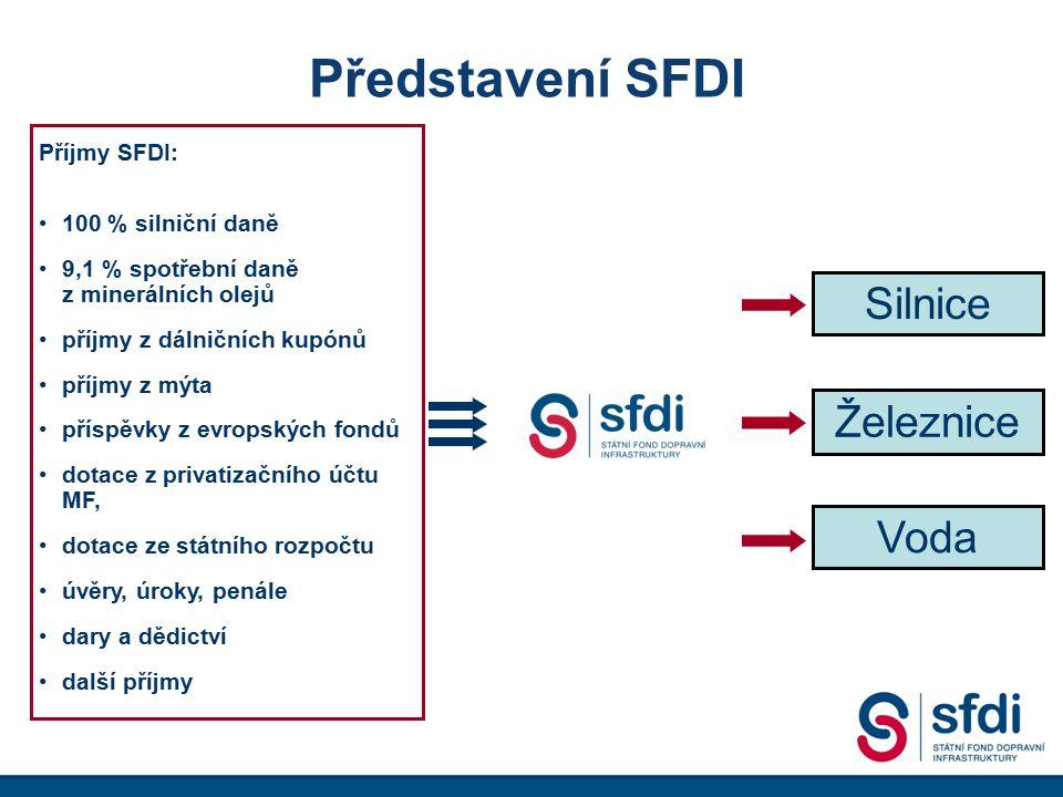 Představení SFDI Silnice Železnice Voda Příjmy SFDI: