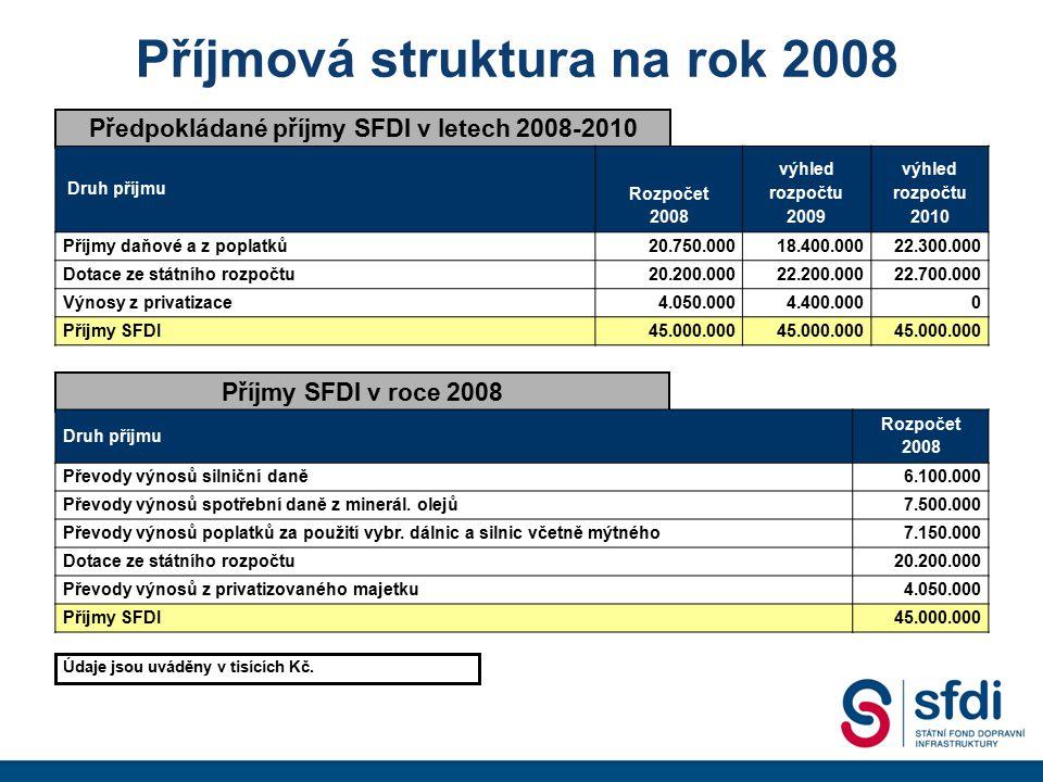 Příjmová struktura na rok 2008
