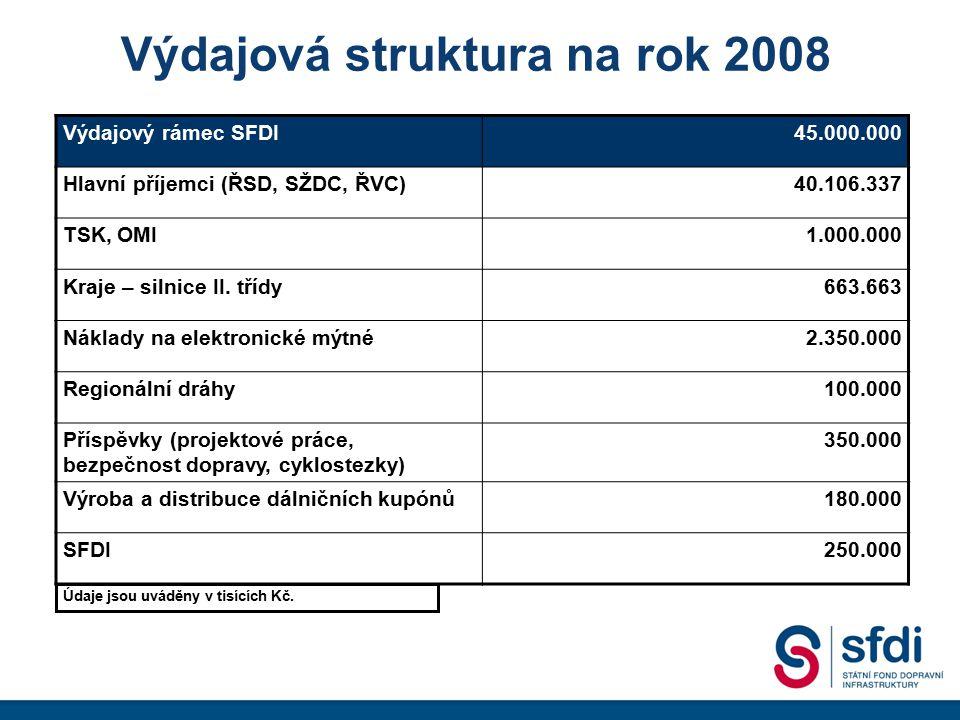 Výdajová struktura na rok 2008