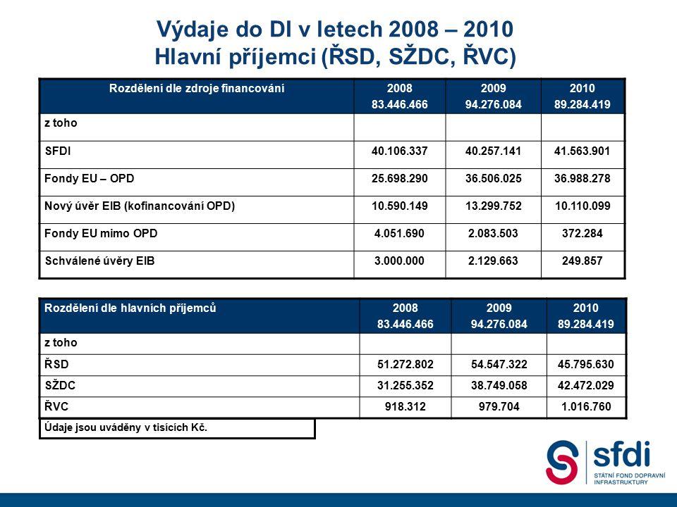 Výdaje do DI v letech 2008 – 2010 Hlavní příjemci (ŘSD, SŽDC, ŘVC)
