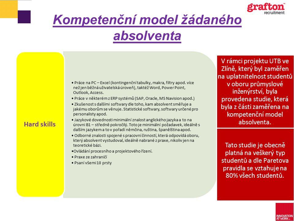 Kompetenční model žádaného absolventa