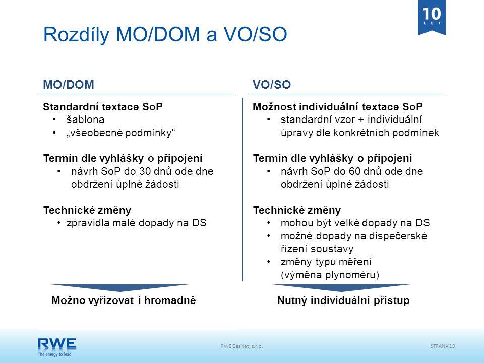 Rozdíly MO/DOM a VO/SO MO/DOM VO/SO Standardní textace SoP šablona