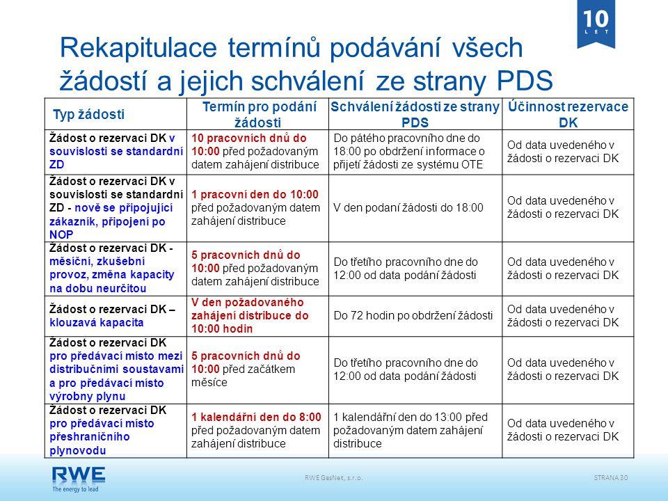 Termín pro podání žádosti Schválení žádosti ze strany PDS