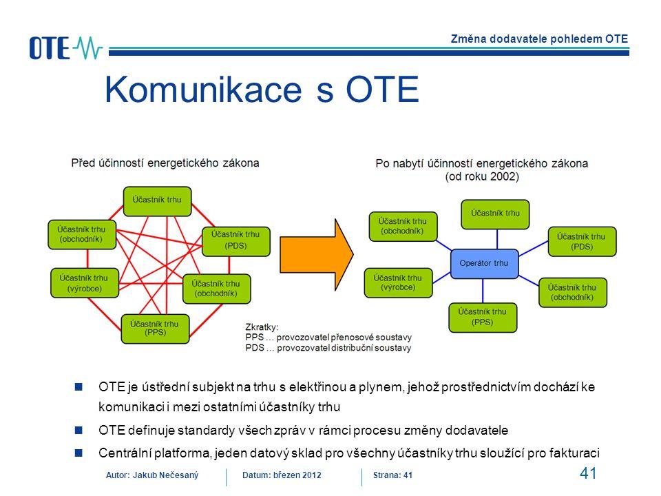 Komunikace s OTE Schéma komunikace mezi účastníky trhu