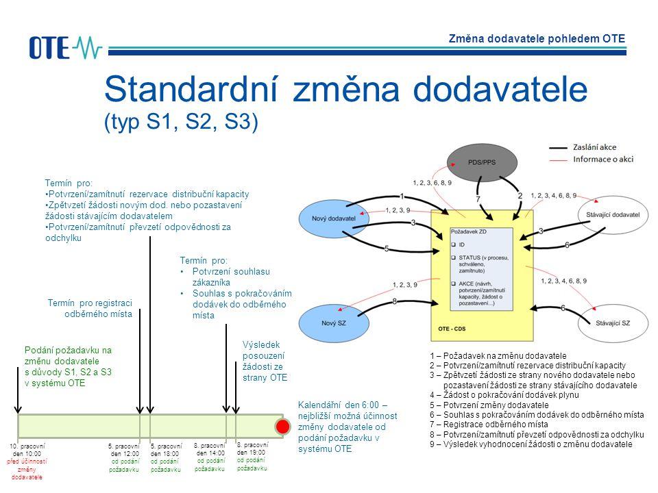 Standardní změna dodavatele (typ S1, S2, S3)