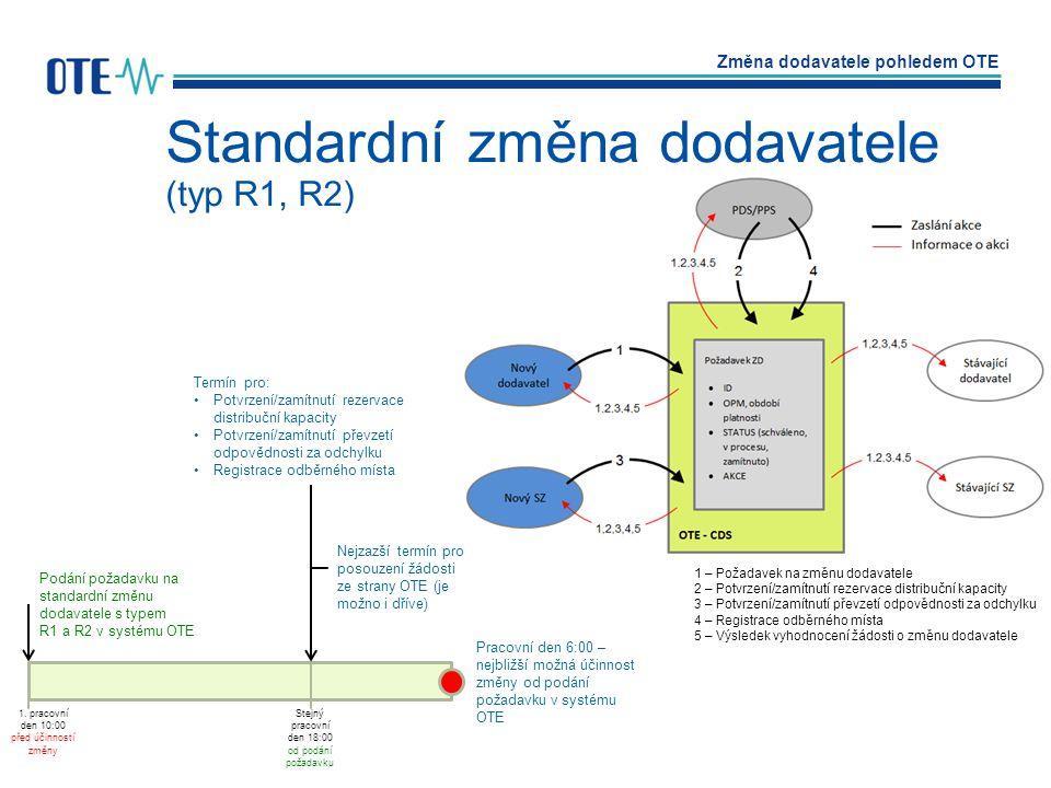 Standardní změna dodavatele (typ R1, R2)