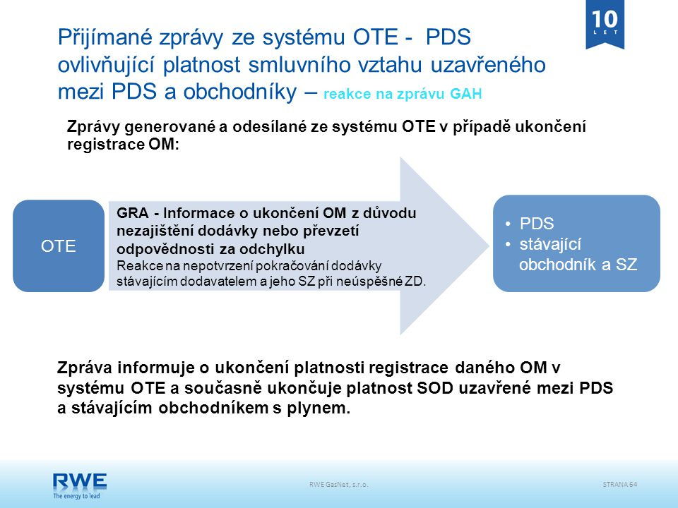 Přijímané zprávy ze systému OTE - PDS ovlivňující platnost smluvního vztahu uzavřeného mezi PDS a obchodníky – reakce na zprávu GAH