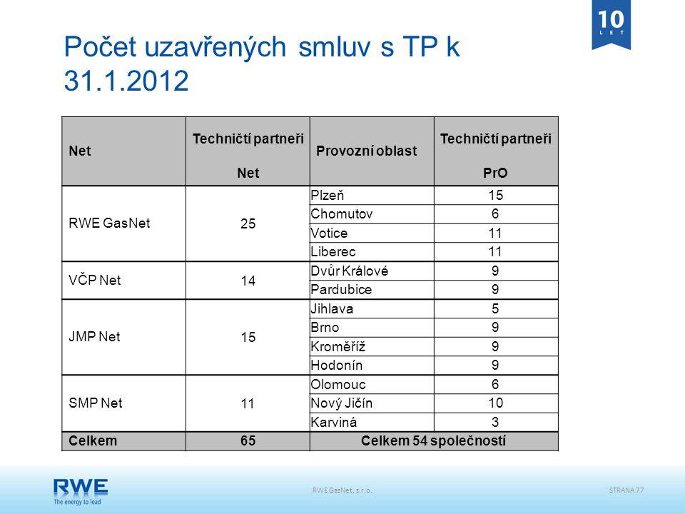 Počet uzavřených smluv s TP k 31.1.2012
